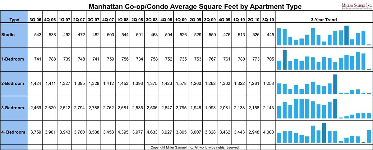 Manhattan Co Op Condo Average Square Feet By Apartment Type Miller Samuel Real Estate